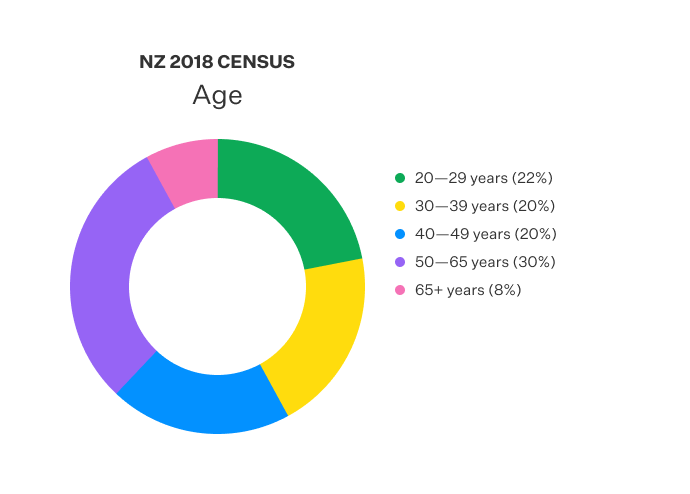 Doughnut chart displaying the age recorded in NZ census.