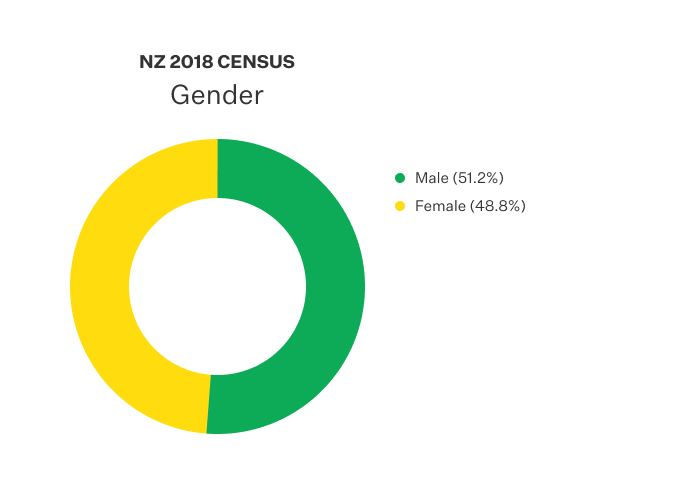 Doughnut chart displaying the gender recorded in NZ census.
