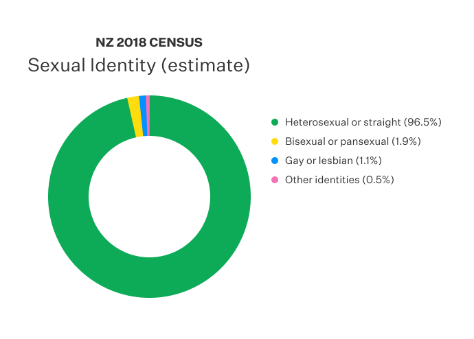 Doughnut chart displaying the sexual identity recorded in NZ census.