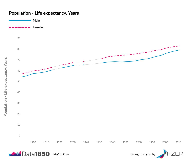 Life expectancy in NZ - NZIER Data1850