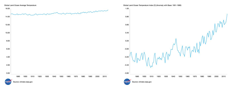 Global Land Ocean Average Temperature Index - chart comparison