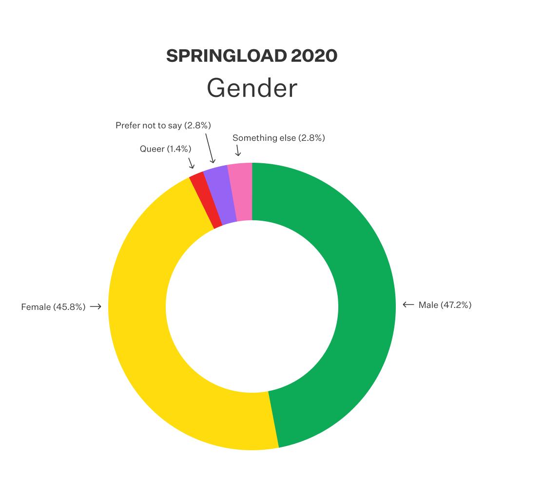 Doughnut chart displayed the gender distribution of Springloaders.